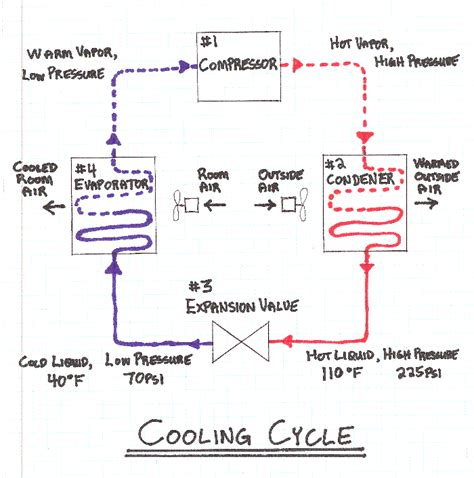 bass boat ventilation system hvac in construction from construction knowledge net