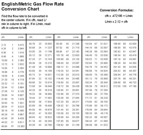 gas conversion table gas flow rate conversion chart borrowed from the esab