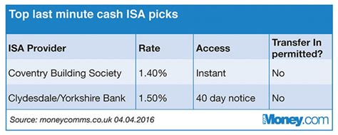 isa best rates isas top rates for last minute savers your money