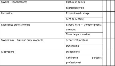 Grille D Entretien Professionnel by Cours De Bts Ag La Conduite D Un Entretien De Recrutement