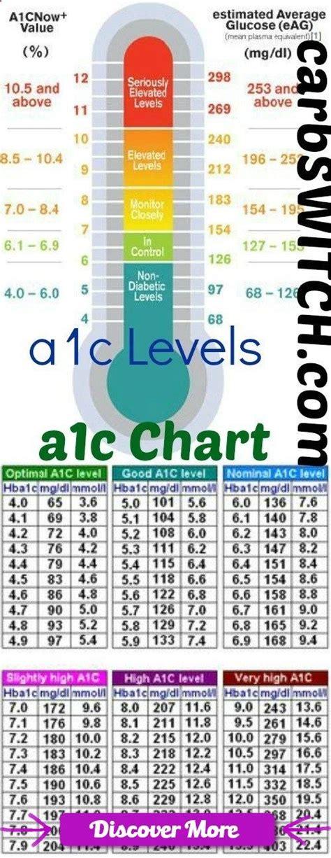 ideas  blood sugar level chart  pinterest