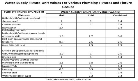 Plumbing Code Fixture Units by Water Supply Water Supply Fixture Units Table