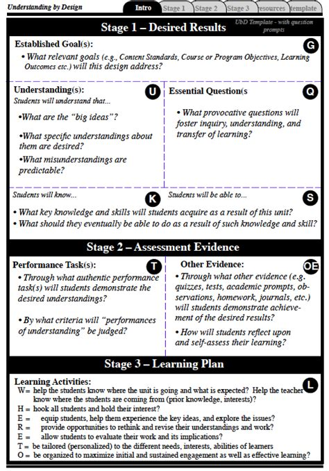 Ubd Lesson Plans In Math High School Understanding By Design 174 Framework Introduction What Is Project Based Lesson Plan Template