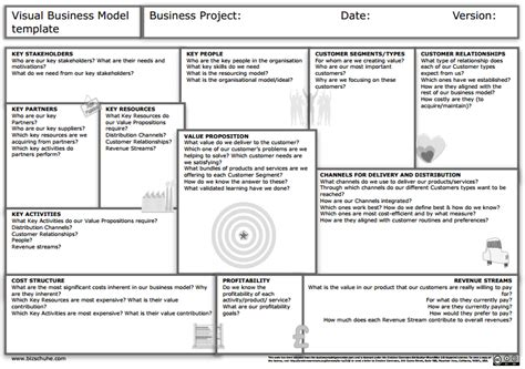 business model template cyberuse
