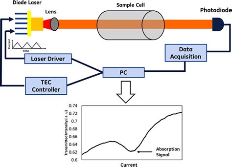 tunable diode laser absorption spectroscopy diode laser based sensors for harsh environment data acquisition intechopen