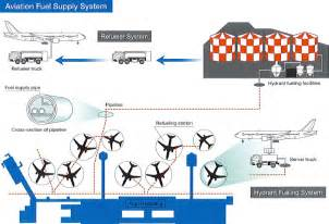 Fuel Hydrant System Aviation Division Mainami Holdings