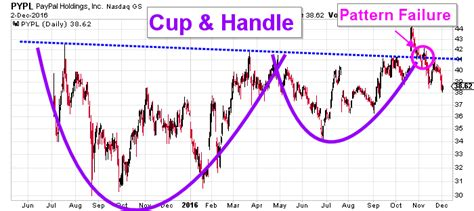 failed cup and handle pattern paypal holdings inc pypl stock is tarnished but not broken