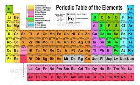 What Is He On The Periodic Table by Barnes Johnston High School