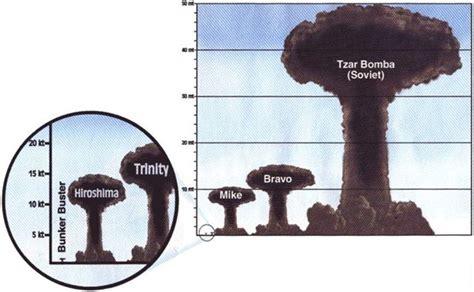 tsar bomba la plus puissante de toutes les bombes