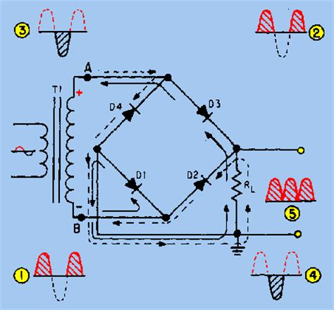 how diode bridge works the bridge rectifier