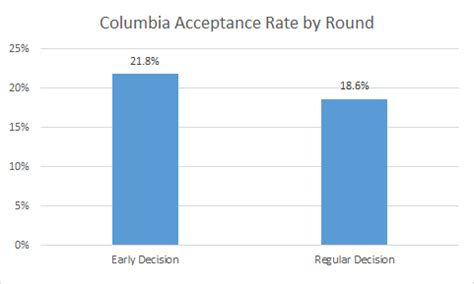 Early Decision Columbia Mba columbia mba acceptance rate analysis mba data guru