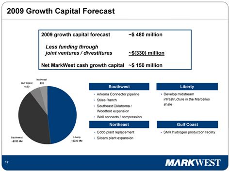 ppt presented by capital southeast connector joint graphic