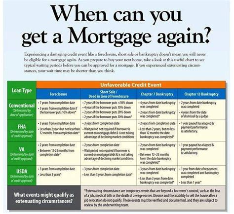 how to get a house loan ask a realtor how long after a short sale before i can qualify for a mortgage again jamason