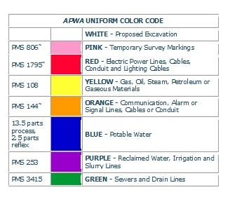 paint colors for utilities miss utility markings let s the