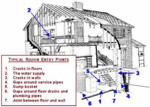 radon gas basement radon gas inspection lab home inspections llc