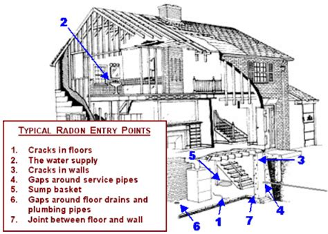 radon gas inspection lab home inspections llc