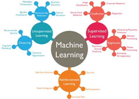 oracle business intelligence with machine learning artificial intelligence techniques in obiee for actionable bi books 10 companies using machine learning in cool ways