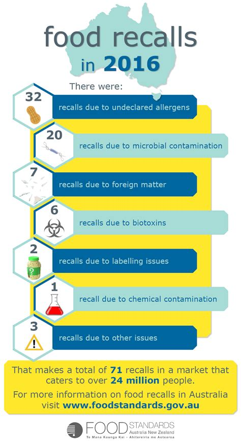 food recalls faqs about food recalls for consumers