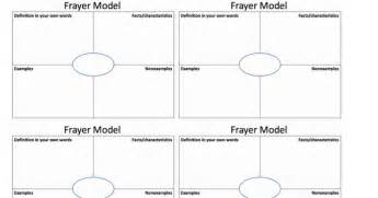 frayer model template doc frayer model printable my
