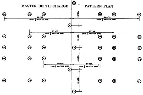 sharekhan pattern finder charges hyperwar anti submarine and escort of convoy part i