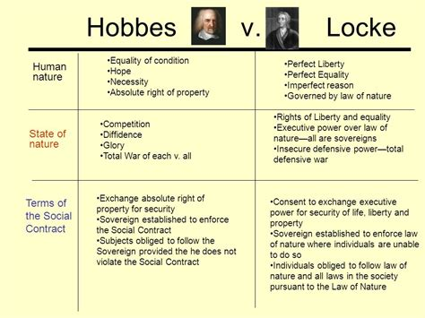 Rousseau Vs Machiavelli Essays by Locke Essays On The Laws Of Nature Homework Help