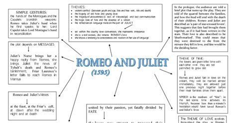 mind map of the themes in romeo and juliet romeo and juliet mind map pdf google drive