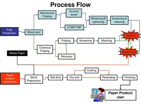 Ppt Process Flow Powerpoint Presentation Id 37978 Powerpoint Process Flow
