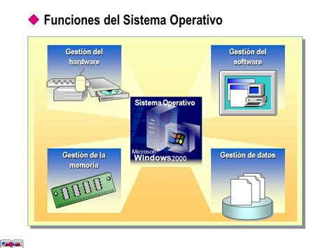 bloque 1 diferenciar funciones del sistema operativo sistemas operativos windows ppt video online descargar