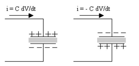 capacitor dv dt storage elements in circuits