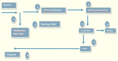 explain execution process of net application asp net mvc basics part 3