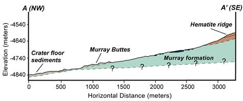 section formation space images geologic cross section