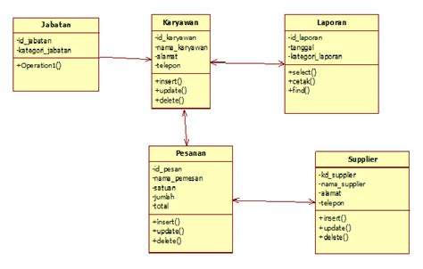 Membuat Class Diagram Perpustakaan | tugas 5 ansi ii individu membuat class diagram galihvian
