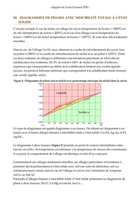 exercice diagramme de phase cuivre nickel diagramme de phase