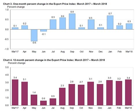 Flat Import 3 mish shedlock import prices flat export prices up 0 3 pass through inflation weak