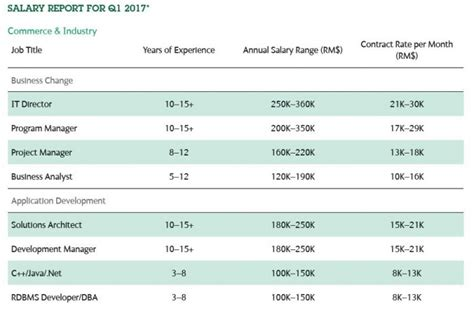 Mba In Human Resourse Salary Usa by Average Human Resources Manager Salary Human Resources