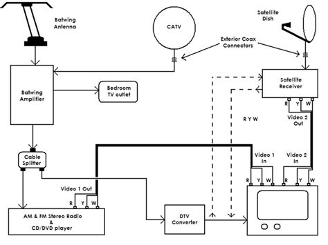 rv satellite tv wiring wiring diagram schemes