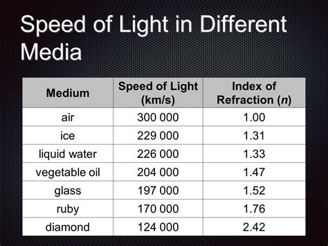 Speed Of Light In Water by Refraction Of Light Ppt