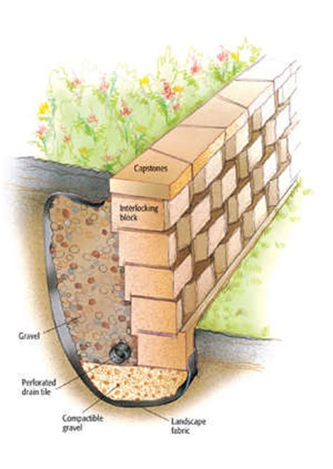 how to build garden retaining wall how to build a retaining wall cabin living