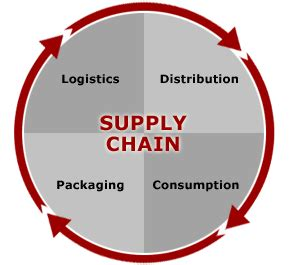 Of Washington Mba Supply Chain by Definitions Supply Chain And Value Chain Library At