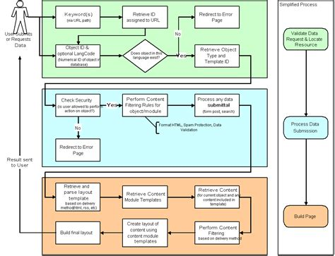process flow program free process flow program free ilikeblogs