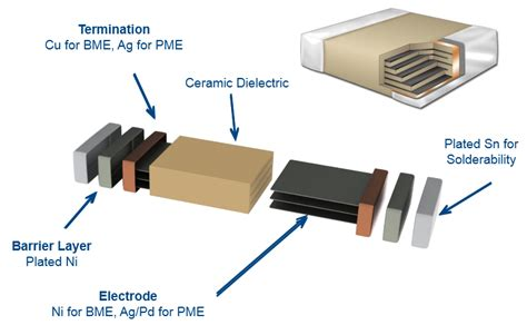 ceramic capacitor construction q a 187 what is the difference between standard and tin lead termination for surface mount