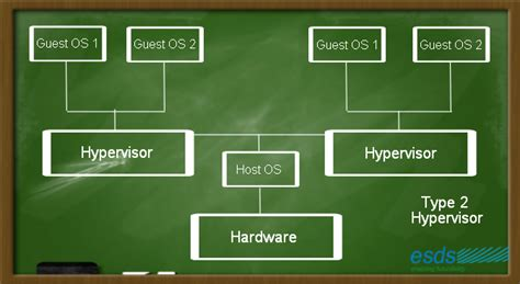 types  hypervisors esds official knowledgebase