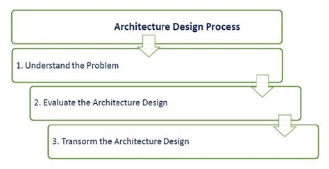 software architecture design software architecture and design key principles