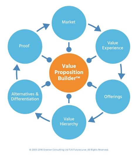 design elements conversionxl 1000 ideas about value proposition on pinterest service