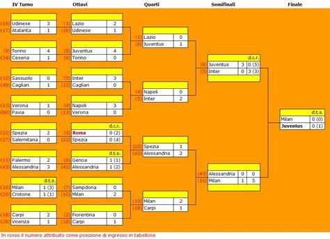 Coppa Italia Calendario Coppa Italia 2015 2016 Tim Cup Tabellone Calendario E