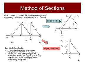 statics method of sections method of sections truss analysis using method of