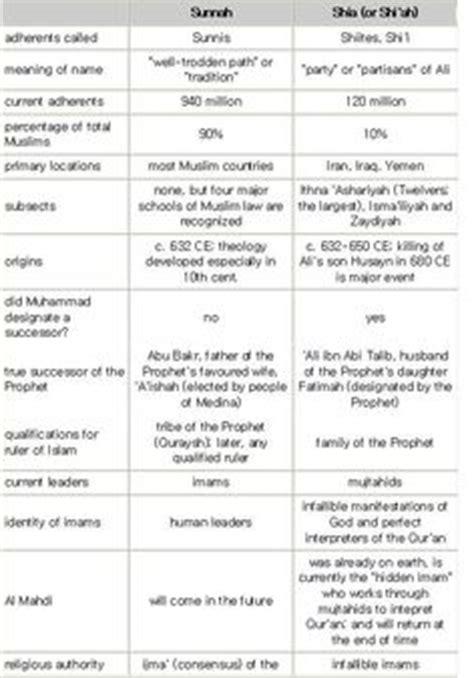 sunni shiite and sufi venn diagram venn diagram sunni vs shia the crisis in the