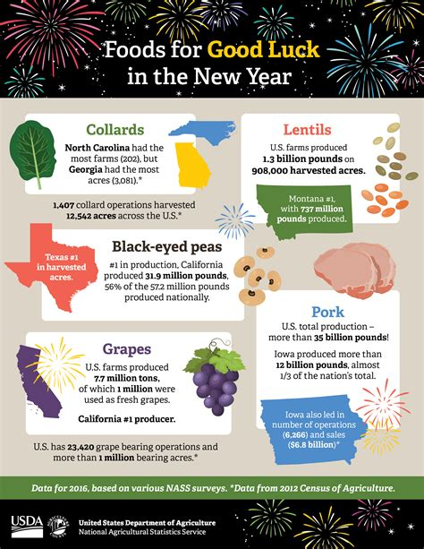 new year facts about food facts about new year food 28 images new year
