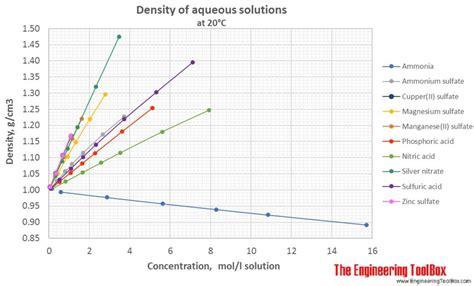 density  aqueous solutions   inorganic substances