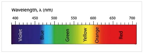 color spectrum which color of visible light has the wavelength 28